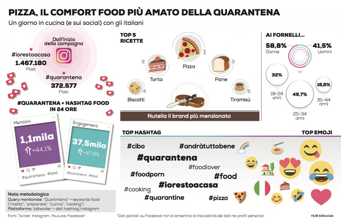 #IORESTOACASA, in cucina con gli italiani durante la quarantena: è la pizza il comfort food del tricolore