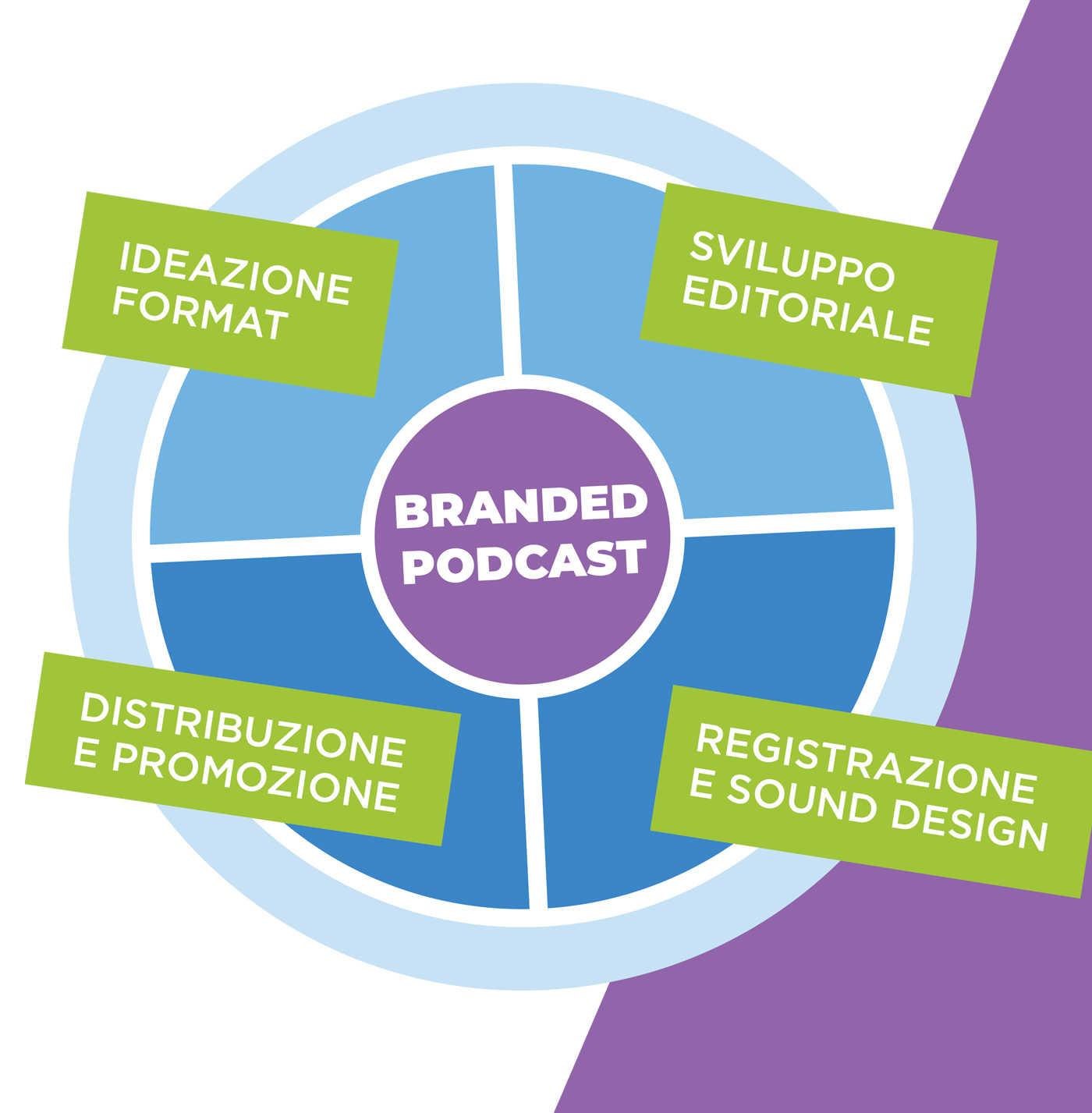 Branded podcast Soluzione Group