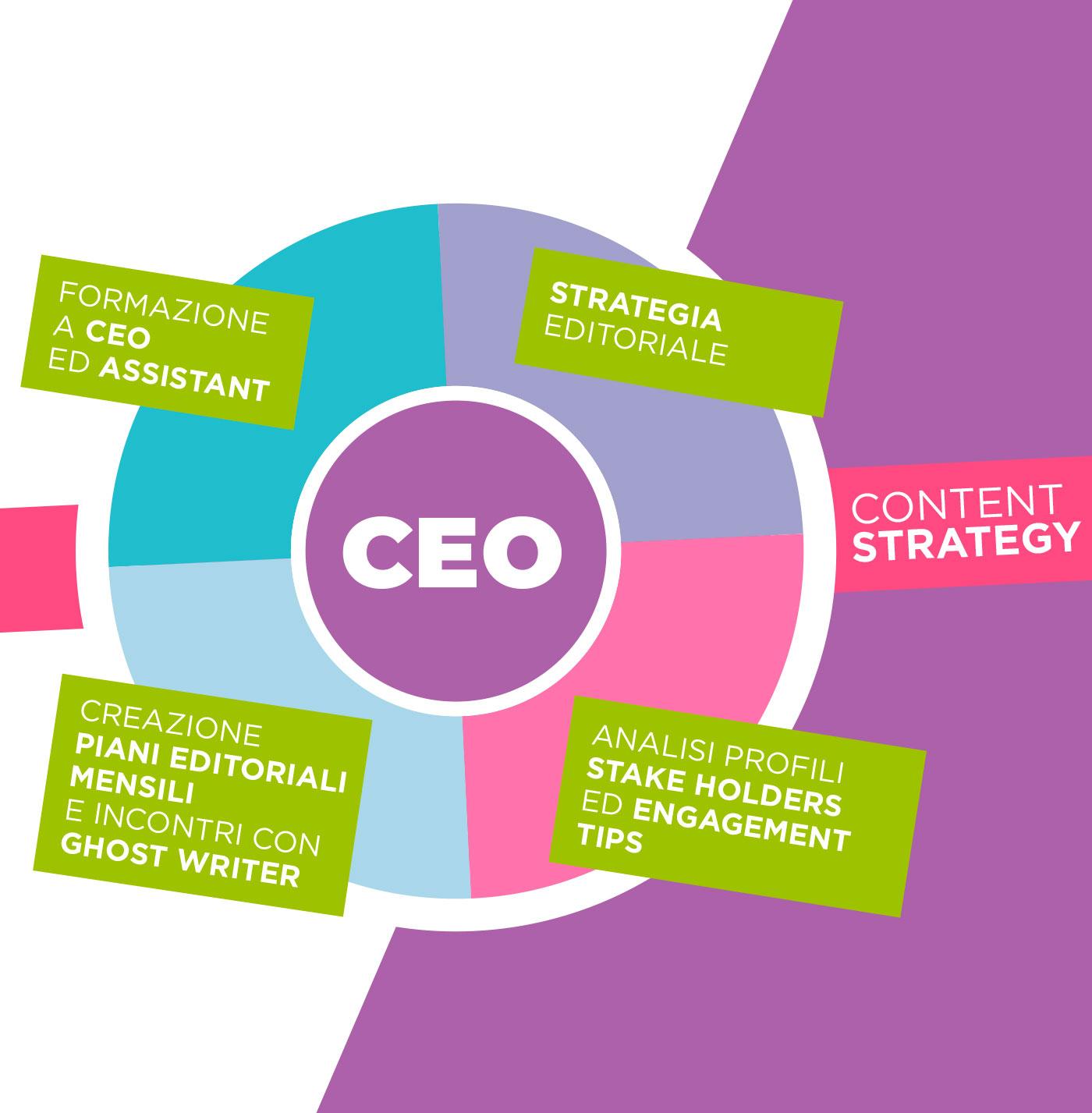 Linkedin 4 CEO - Soluzione Group