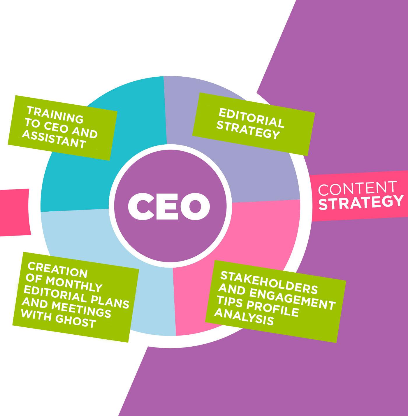 Soluzione Group Srl - CEO